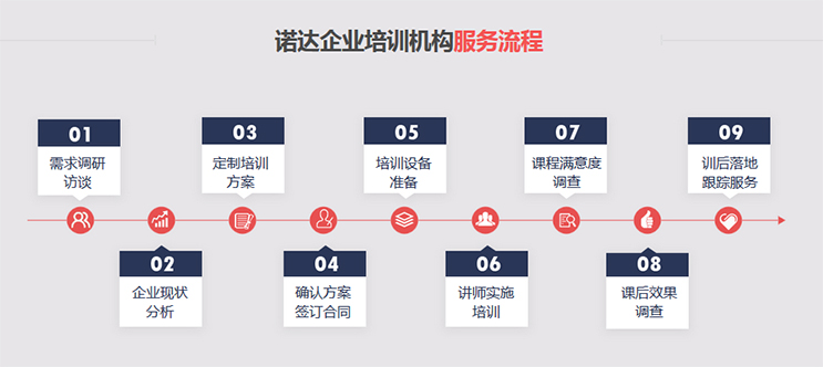 杭州对新进人员礼仪的培训