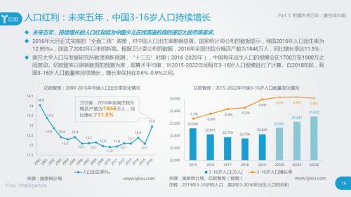 亿欧智库发布重磅教育报告:少儿在线英语行业临近爆发期
