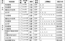 上海海洋大学继续教育学院招生简章,作者:上海海洋大学继续教育|一、学院简