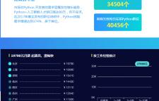 上海大数据培训python,以后的科学计算和数据分析等工作中有很大帮助