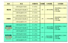 2019年鲁班建培一级消防工程师招生简章(面授),一级消防工程师招生简章(