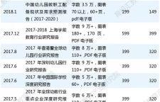 北京幼儿园整体状况分析,幼儿园根据北京2017统计年鉴提供的数据,2016年北