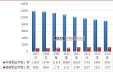 中国职业教育产业发展现状及前景趋势分析