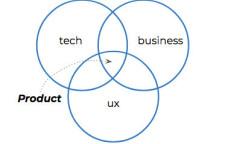 六类产品经理,你的公司需要哪一种?,产品经理是最受欢迎的人才。就在去年