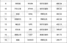 腾讯领跑,阿里超百度 6 个京东——2017 互联网中概股市值百亿榜