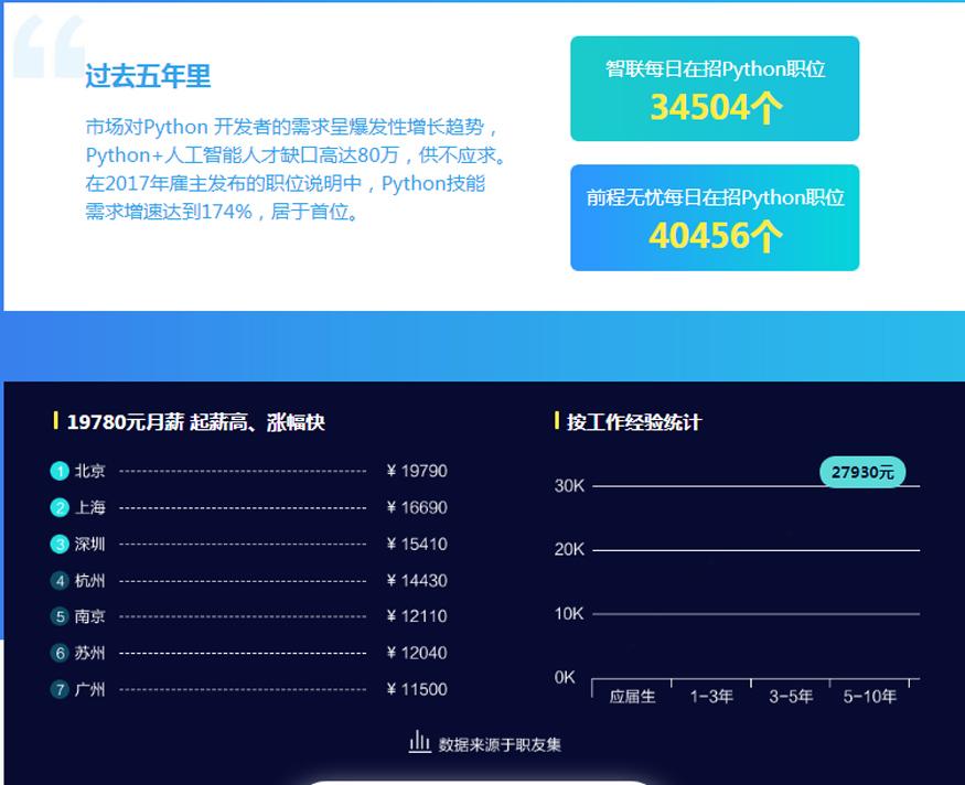 上海python开发网上培训