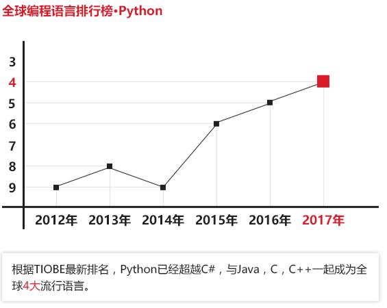 上海python开发软件培训
