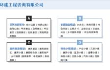 東山縣寫社會穩定風險評估報告公司/有民調