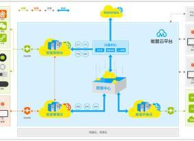 煤改电采暖集成优化温控系统