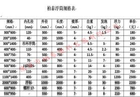长江河道警示浮标,内河航道指示浮标 塑胶浮标厂家