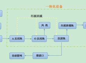 【精品推荐】临沂肉制品加工废水处理设备