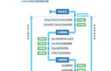 学软件开发JAVA学士后课程来青鸟成都锦江天府