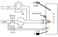 催化燃烧装置是指在催化剂作用下燃烧的装置或设备