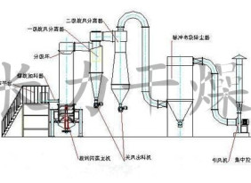 长力干燥:杀虫单干燥机 XSG旋转闪蒸干燥机 连续式操作