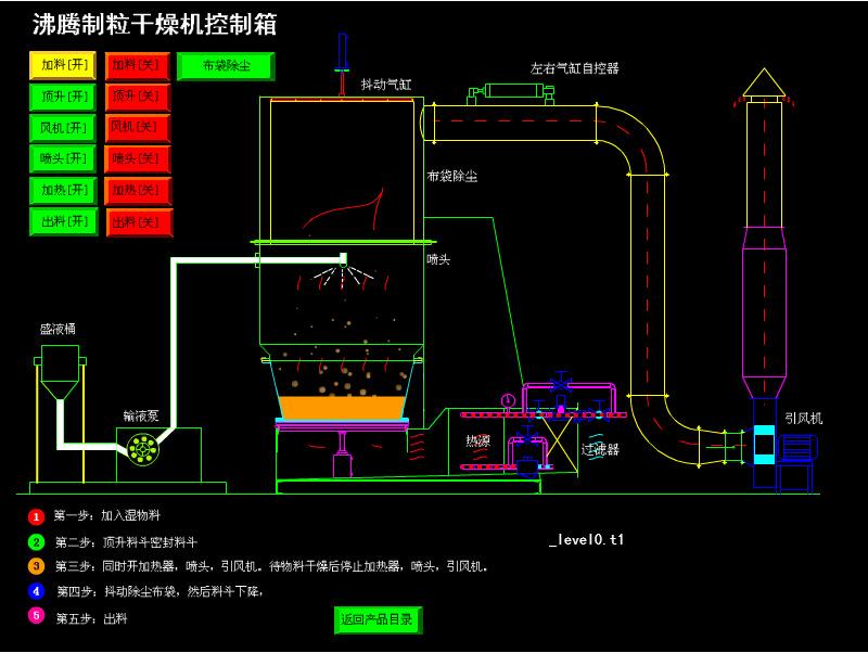 沸腾制粒干燥机2