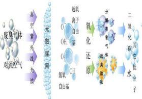 河南驻马店洛阳郑州周口UV光解除臭设备活性炭吸附箱宝利丰定制