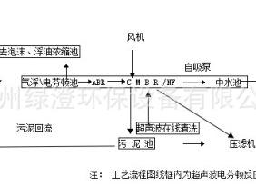 2m3/d小处理量小型化工重金属行业综合废水处理设备 超声波电芬顿