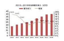 GOJEK预测:2019年餐饮油烟净化市场规模将超1500亿