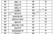 陕西省各大高中传媒生统考过线人数排名