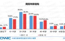 CNNIC中国互联网络报告  边缘地区将成为互联网营销新热土