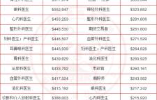 澳洲高薪职业TOP50,年薪300万!