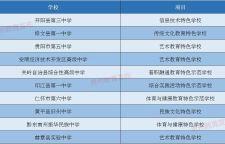 """贵州省第一批普通高中""""特色学校""""建设支持计划学校名单出炉!"""